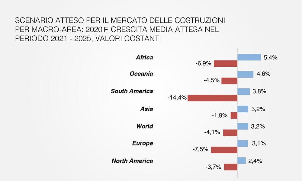 Scenario atteso per il mercato delle costruzioni per macro-area 2021 - 2025