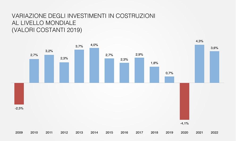 Variazione degli investimenti in costruzioni al livello mondiale